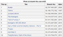 Điểm danh 10 phim có doanh thu cao nhất lịch sử điện ảnh Mỹ