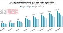 Lương tối thiểu Việt Nam thấp gần nhất trong khu vực