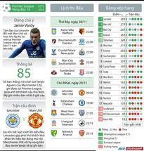 Những trận đấu đáng chú ý tại vòng 14 Premier League