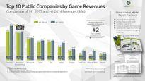 Tổng hợp tin tức thị trường game đáng chú ý tháng 11/2015