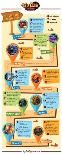 [Infographic] Tam Giới Đại Chiến - Truy tìm cửu linh thú thượng cổ