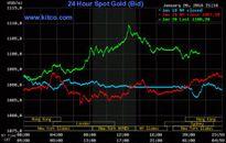 Chứng khoán, dầu tuột dốc đẩy giá vàng vượt ngưỡng 1.100 USD