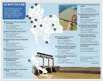 Thái Lan đã bắt đầu lấy nước từ sông Mê Công cho các vùng khô hạn