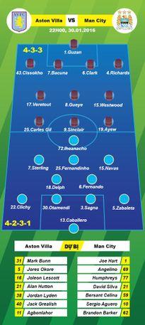 TRỰC TIẾP Aston Villa 0-2 Man City (Hiệp 1): Cú đúp của Iheadnacho