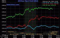 Nhà đầu tư bất an, giá vàng tăng phi mã ngày cận Tết