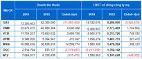 Kết quả kinh doanh 2015: Những con số ngàn tỷ
