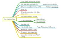 Vài thủ thuật YouTube muốn chia sẻ với anh em: chế độ TV, tạo GIF, tìm nhanh, download video...