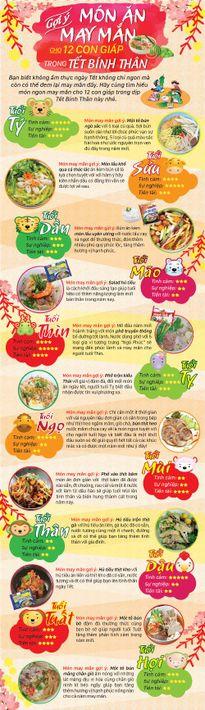 Những món ăn may mắn cho 12 con giáp Tết Bính Thân