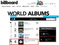Sao Hàn 'soán ngôi' trên Billboard