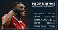 Top 10 sao trẻ đắt giá nhất thế giới: Martial dẫn đầu