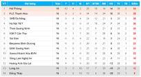 V-League vòng 17: Tâm điểm cuộc đua vô địch nằm ở sân cỏ miền Bắc