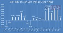 CPI tháng 7 đột ngột giảm tốc