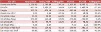 PLC (hợp nhất): Lợi nhuận quý II/2016 giảm 45% so với cùng kỳ