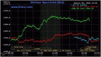 Giá vàng tăng mạnh lập đỉnh 3 tuần