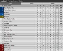HLV Conte thất vọng khi Chelsea thua đậm Arsenal