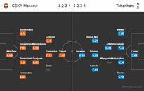 Xem TRỰC TIẾP CSKA Moskva vs Tottenham