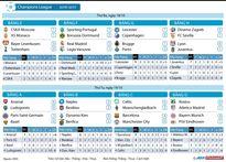Cục diện các bảng đấu sau lượt đi vòng bảng Champions League