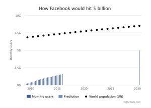 Mark Zuckerberg cho biết Facebook sẽ có 5 tỷ người dùng vào năm 2030