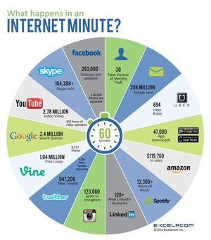 Điều gì xảy ra trên Internet trong 1 phút