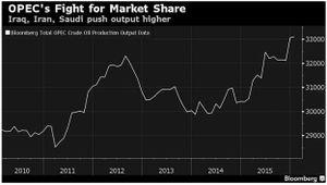 IEA nâng dự báo sản lượng dầu của OPEC