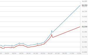 Giá vàng SJC tăng vọt phiên khai xuân