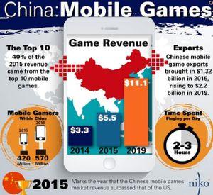 """Ngành game mobile Trung Quốc sẽ """"phình"""" lên 11,1 tỷ USD vào năm 2019"""