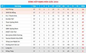 Vòng 17 V-League: Hải Phòng thua bẽ mặt trên sân nhà