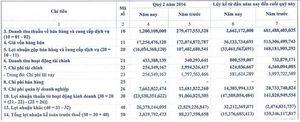 PVB thêm một quý hoạt động cầm chừng, lãi vỏn vẹn 2,84 tỷ đồng