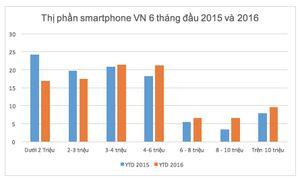 Điện thoại chính hãng giá rẻ đang chết dần tại VN