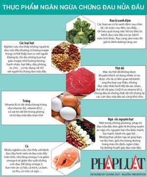 Infographic: Những thực phẩm ngăn ngừa đau nửa đầu hiệu quả