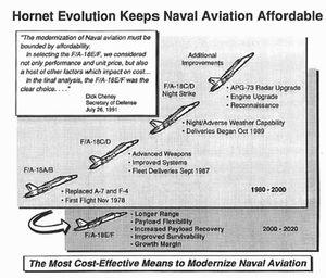 Hồ sơ tiêm kích hạm F/A-18 danh tiếng của Mỹ (5)