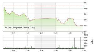 Phiên chiều 24/8: VNM đẩy VN-Index xuống dưới 680 điểm