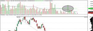 VN-Index tuần qua giảm 18% khối lượng giao dịch