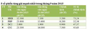 Tháng 9: Giá trị giao dịch bình quân trên HNX giảm 21,4% so với tháng trước
