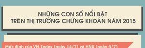 Những con số nổi bật trên TTCK Việt Nam năm 2015