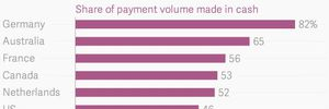 """Tại sao người Đức thích hệ thống thanh toán """"lỗi thời"""" bằng tiền mặt hơn dùng thẻ?"""