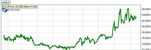 """10 cổ phiếu """"vượt lên chính mình"""" trong năm Ất Mùi"""