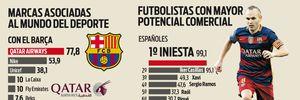 Messi không có đối thủ về tiềm năng thương mại