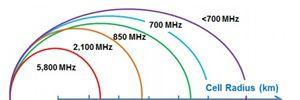 Châu Âu lên kế hoạch chuyển giao toàn bộ băng tần 700 MHz cho di động