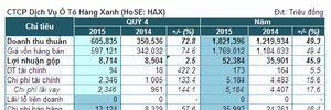 HAX: Nhờ tiền thưởng đạt doanh số, lãi ròng quý 4 tăng 50% cùng kỳ