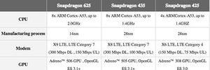 Qualcomm giới thiệu 3 chip Snapdragon mới