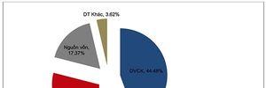 Lợi nhuận trước thuế quý 4/2015 của SSI tăng 169% so cùng kỳ