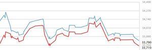Vàng SJC rẻ nhất gần 1 tháng, USD nhích lên