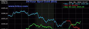 Giá vàng giảm xuống dưới 1.200 USD/ounce