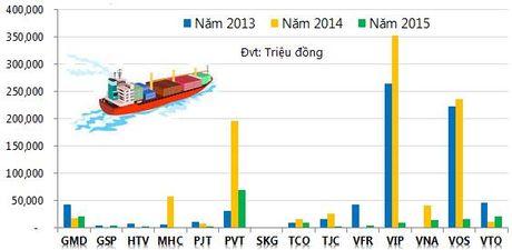 doanh nghiệp vận tải thủy