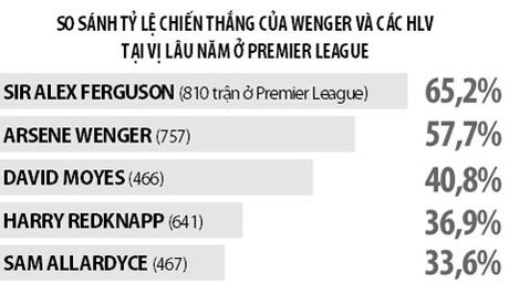 Tron 20 nam HLV Wenger dan dat Arsenal: Cuoc cach mang hay con dang do - Anh 3
