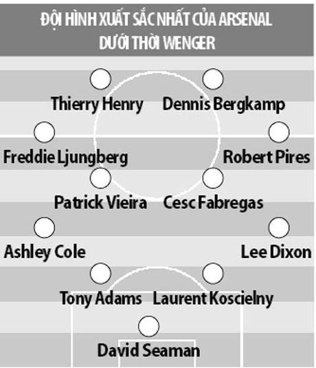 Tron 20 nam HLV Wenger dan dat Arsenal: Cuoc cach mang hay con dang do - Anh 5