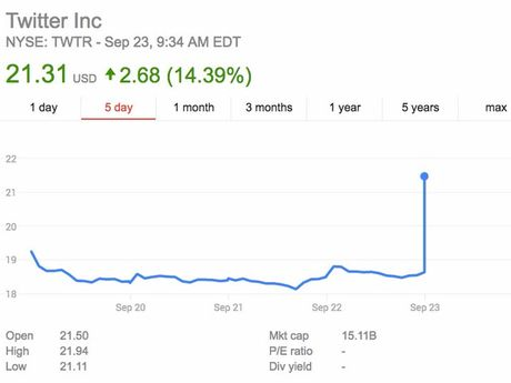 Co phieu Twitter tang phi ma ngay sau khi co tin Google, Salesforce muon mua lai - Anh 3