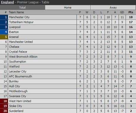 Clip Tottenham khien Man City thua tran dau tien duoi thoi Guardiola - Anh 2