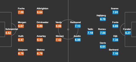 20h15 ngay 02/10, Leicester vs Southampton: Tiep da thang hoa - Anh 3